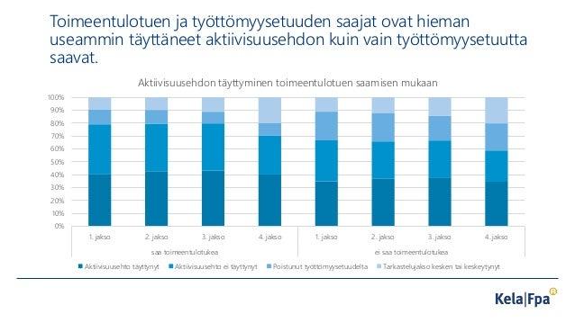 Toimeentulotuen ja työttömyysetuuden saajat ovat hieman useammin täyttäneet aktiivisuusehdon kuin vain työttömyysetuutta s...