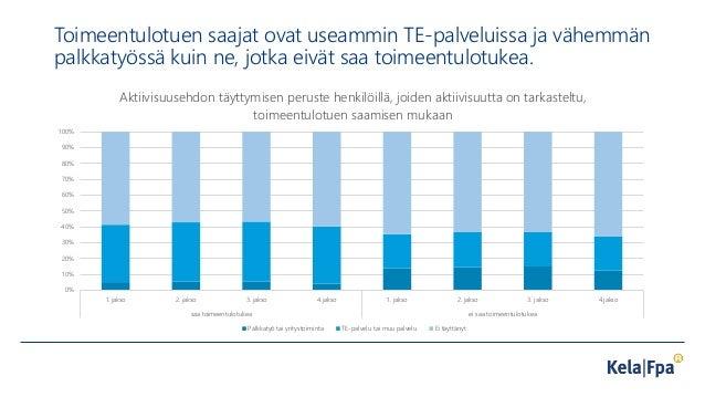 Toimeentulotuen saajat ovat useammin TE-palveluissa ja vähemmän palkkatyössä kuin ne, jotka eivät saa toimeentulotukea. 0%...