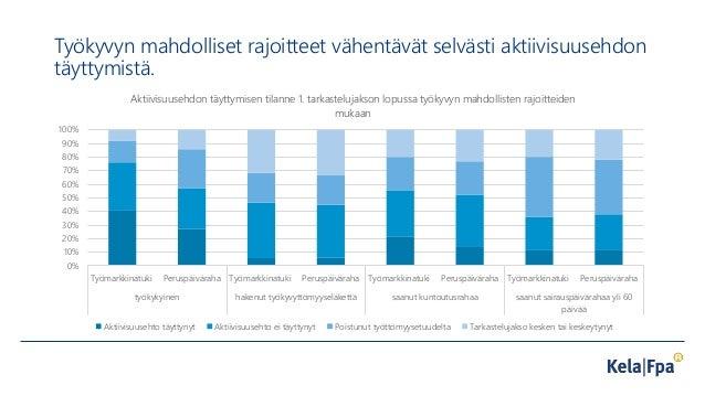 Työkyvyn mahdolliset rajoitteet vähentävät selvästi aktiivisuusehdon täyttymistä. 0% 10% 20% 30% 40% 50% 60% 70% 80% 90% 1...