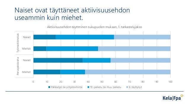 Naiset ovat täyttäneet aktiivisuusehdon useammin kuin miehet. 0 10 20 30 40 50 60 70 80 90 100 Miehet Naiset Miehet Naiset...