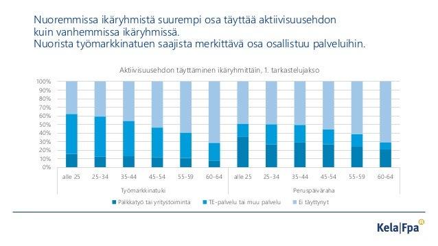 Nuoremmissa ikäryhmistä suurempi osa täyttää aktiivisuusehdon kuin vanhemmissa ikäryhmissä. Nuorista työmarkkinatuen saaji...