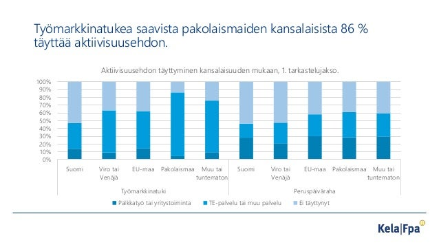 Työmarkkinatukea saavista pakolaismaiden kansalaisista 86 % täyttää aktiivisuusehdon. 0% 10% 20% 30% 40% 50% 60% 70% 80% 9...