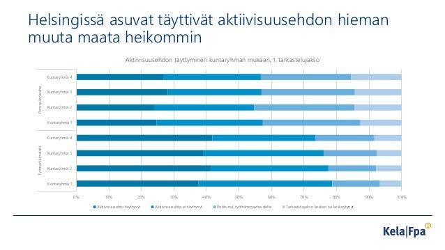 Helsingissä asuvat täyttivät aktiivisuusehdon hieman muuta maata heikommin 0% 10% 20% 30% 40% 50% 60% 70% 80% 90% 100% Kun...