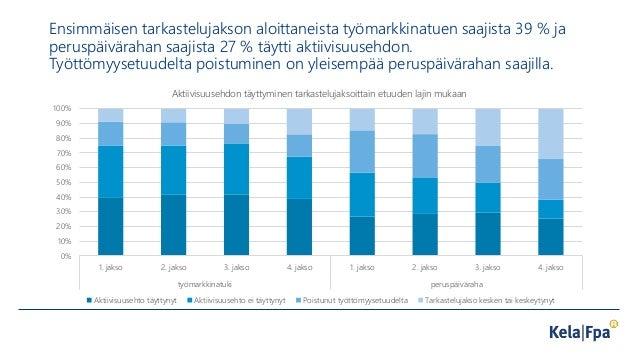 Ensimmäisen tarkastelujakson aloittaneista työmarkkinatuen saajista 39 % ja peruspäivärahan saajista 27 % täytti aktiivisu...