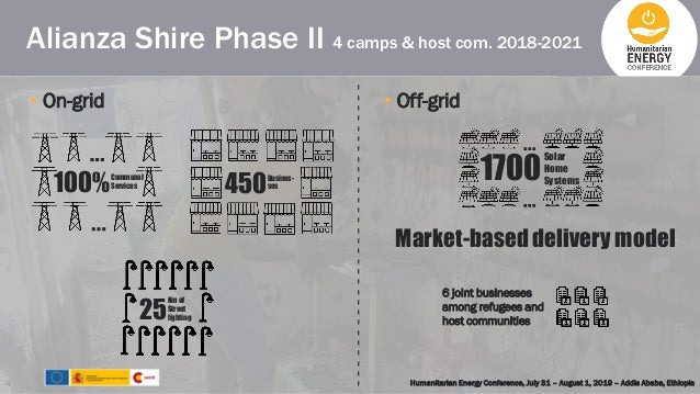 Alianza Shire Phase II 4 camps & host com. 2018-2021 Humanitarian Energy Conference, July 31 – August 1, 2019 – Addis Abab...