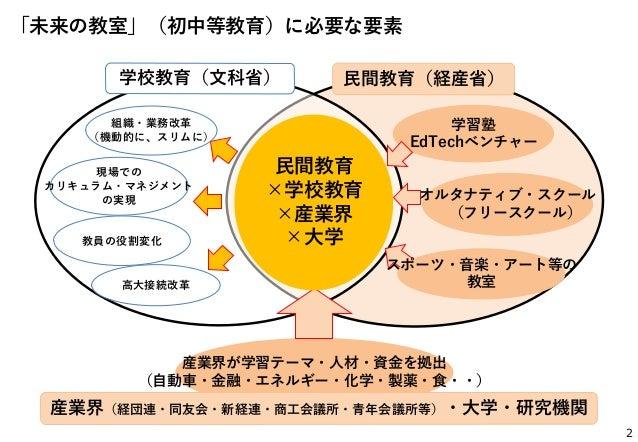 「未来の教室」に向けて ~第4次産業革命を活かす学び、そんな時代を生き抜くための学び~ Slide 3