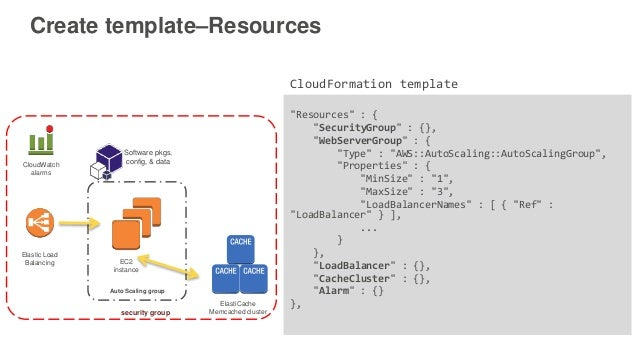 AWS CloudFormation: Infrastructure as Code | AWS Public Sector Summit…