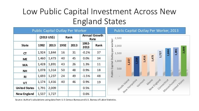 Is There A Capital Problem In New England - New england states and capitals