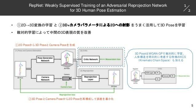 DL輪読会]3D Human Pose Estimation @ CVPR'19 / ICCV'19
