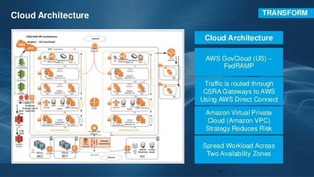 Csras Migration To Aws Govcloud Us An Allin Case Study Aws Public Sector Summit 2016