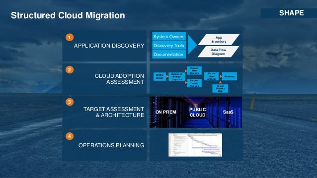 CSRA's Migration to AWS GovCloud (US): An All-In Case Study | AWS Pub…