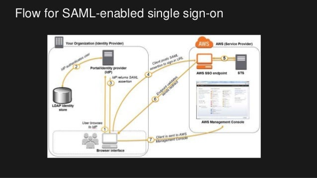 AWS Directory Service and Hybrid Strategy | AWS Public