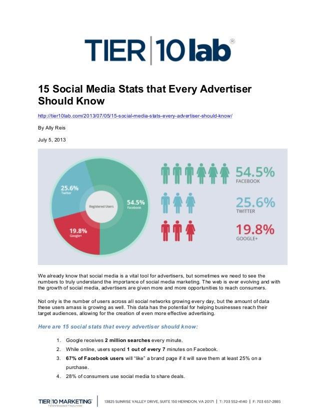 15 Social Media Stats that Every Advertiser Should Know http://tier10lab.com/2013/07/05/15-social-media-stats-every-advert...