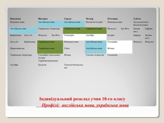 Індивідуальний розклад учня 10-го класу Профілі: англійська мова, українська мова Понеділок Вівторок Середа Четвер П'ятниц...