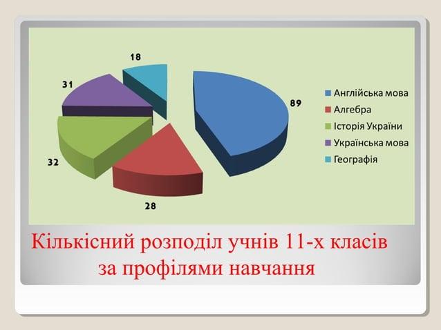 Кількісний розподіл учнів 11-х класів за профілями навчання
