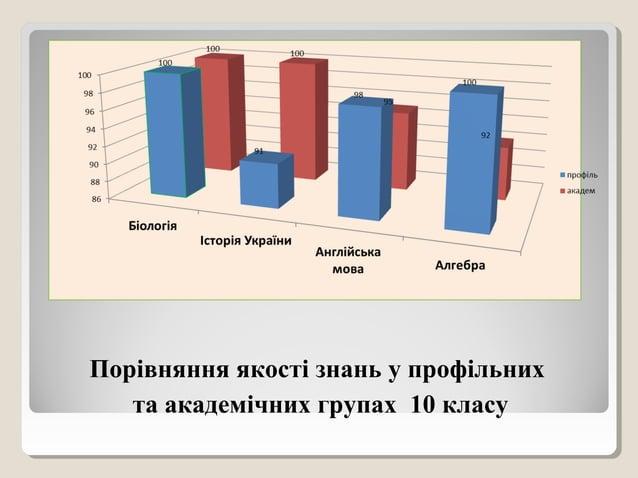Порівняння якості знань у профільних та академічних групах 10 класу