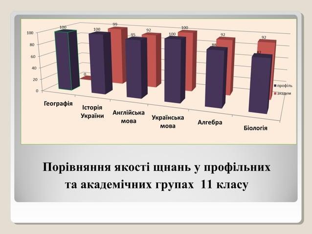 Порівняння якості щнань у профільних та академічних групах 11 класу