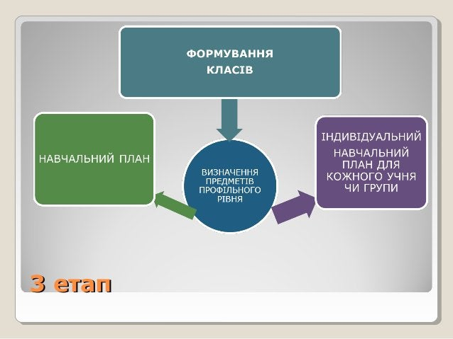 3 етап3 етап