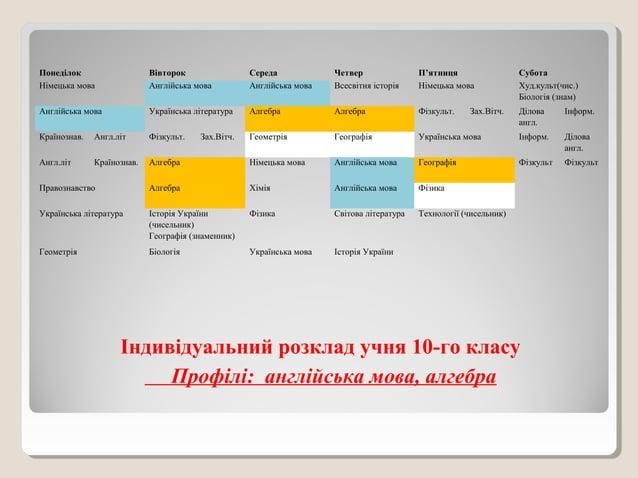 Індивідуальний розклад учня 10-го класу Профілі: англійська мова, алгебра Понеділок Вівторок Середа Четвер П'ятниця Субота...