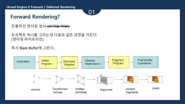 Unreal Engine 4 Forward / Deferred Rendering 01 Forward Rendering? 전통적인 렌더링 방식 (신기술 아님) 오브젝트 하나를 그리는데 다음과 같은 과정을 거친다 (렌더링 ...