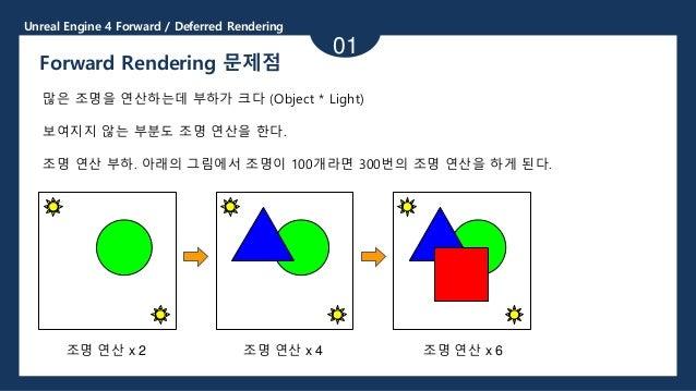 Unreal Engine 4 Forward / Deferred Rendering 01 Forward Rendering 문제점 많은 조명을 연산하는데 부하가 크다 (Object * Light) 보여지지 않는 부분도 조명 ...
