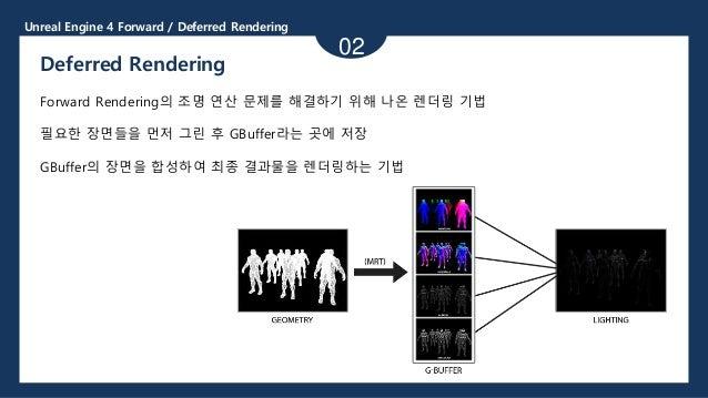 Unreal Engine 4 Forward / Deferred Rendering 02 Deferred Rendering Forward Rendering의 조명 연산 문제를 해결하기 위해 나온 렌더링 기법 필요한 장면들을...