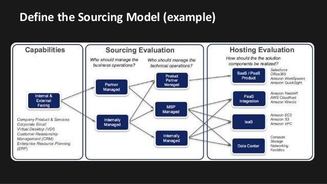 Define The Sourcing Model Example