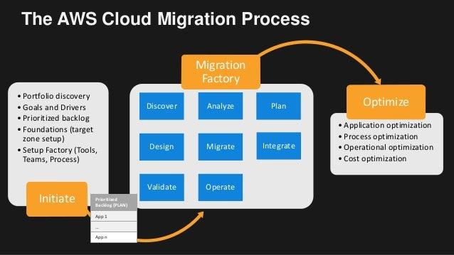 migration planning rh slideshare net Data Migration Graph Project Server Diagram