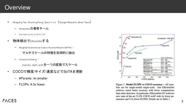 [DL輪読会]EfficientDet: Scalable and Efficient Object Detection Slide 2