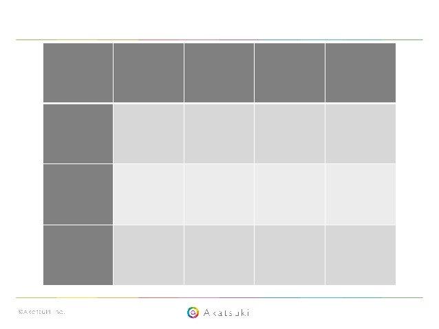 16 企画提案のフロー考察(2/2) (ここの表に書いて あることは全て個 人的な見解です) 労力 企画採用率 採用された時に 得るもの 不採用時に 得るもの 口頭で 伝える 小 低 喜び 悲しみ 企画書を 作る 中 中 喜び 悲しみ 実物を ...