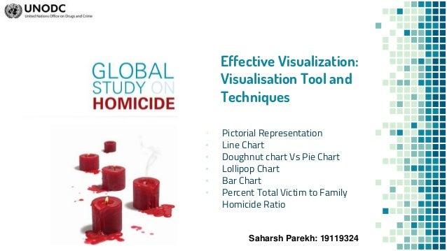 Visualization Techniques: Framework, Effective viz & Non