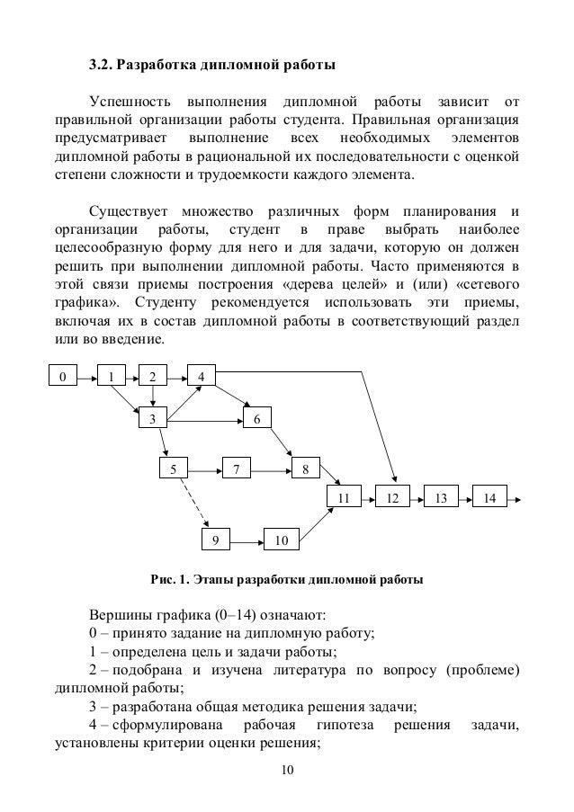 методические указания по выполнению дипломной работы для студенто   12 10 3 2 Разработка дипломной работы Успешность выполнения дипломной