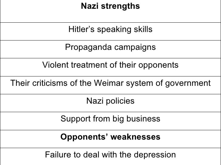 nazi consolidation of power in 1933 essay 8 unit 2: the rise of the nazis and their consolidation of power 1929-1934 in the 1928 election the nazi party only won 12 seats out of over 400 in the.