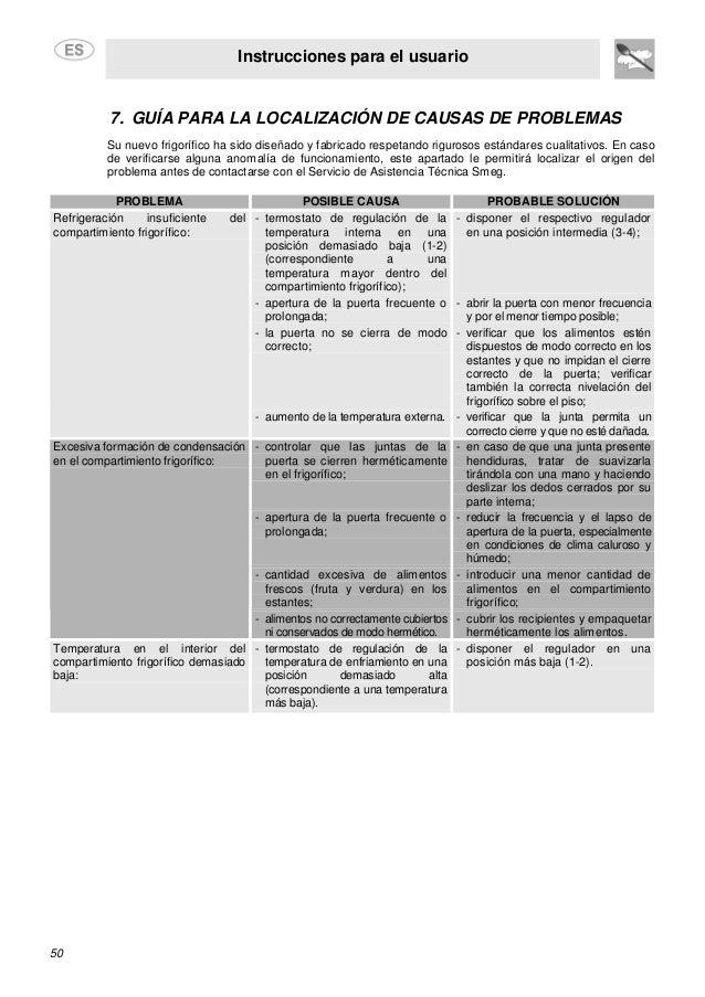 Instrucciones para el usuario 50 7. GUÍA PARA LA LOCALIZACIÓN DE CAUSAS DE PROBLEMAS Su nuevo frigorífico ha sido diseñado...