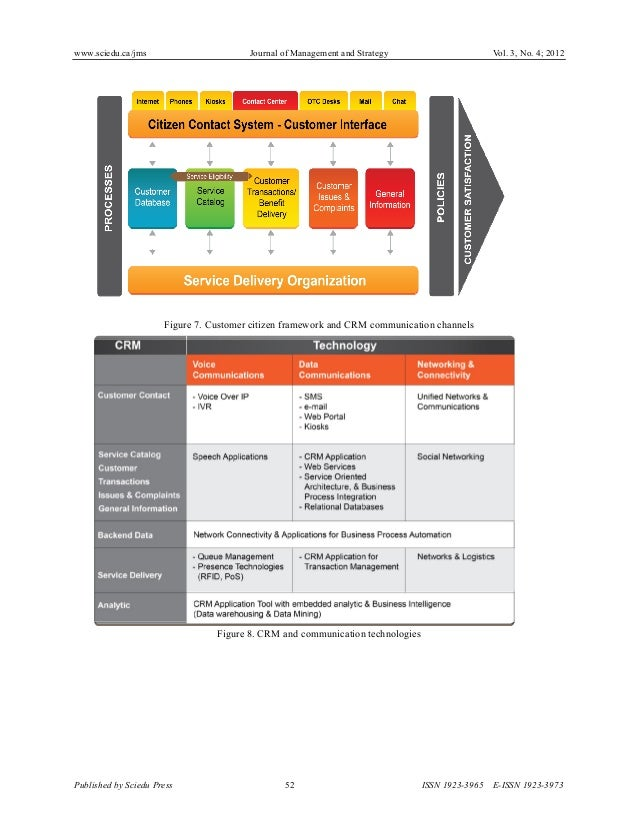 a strategic framework for customer relationship management payne