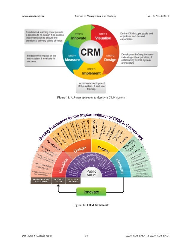deploying the customer relationship management crm Customer relationship management (crm) technology isn't only available to larger enterprises with big budgets this powerful technology has become more affordable.