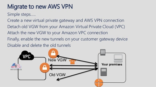 Expanding Your AWS and On-premise Footprint to AWS GovCloud (US)