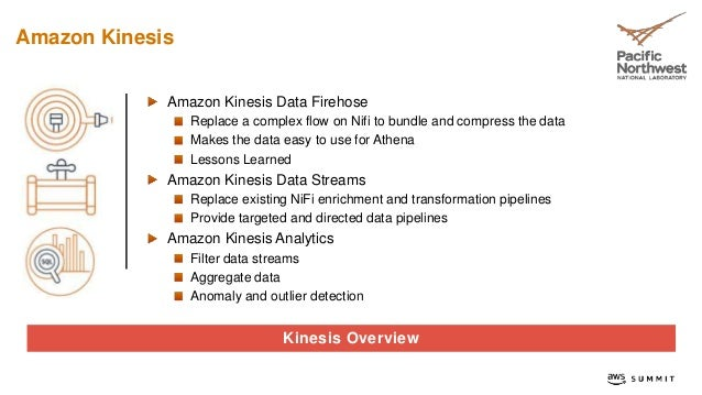 Analyzing Data Streams in Real Time with Amazon Kinesis
