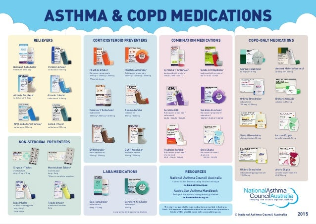 Asthma Medications Chart Asthma Controller Medications