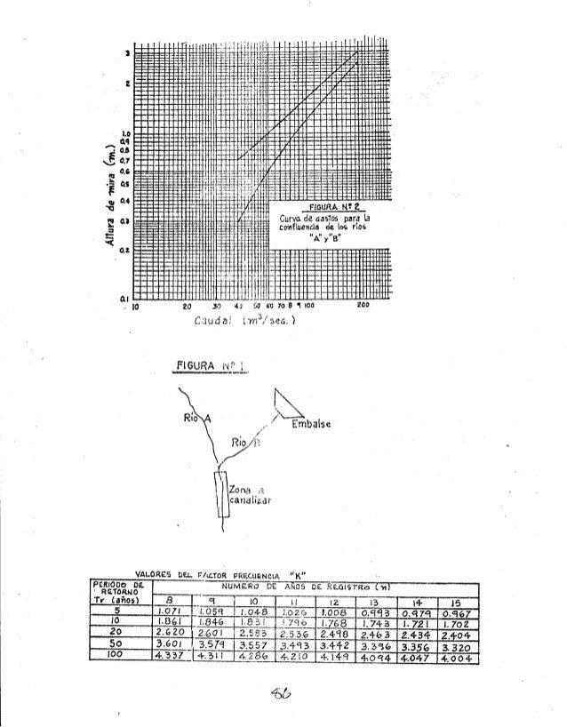 1987  problemario de hidrología  jaime ventura