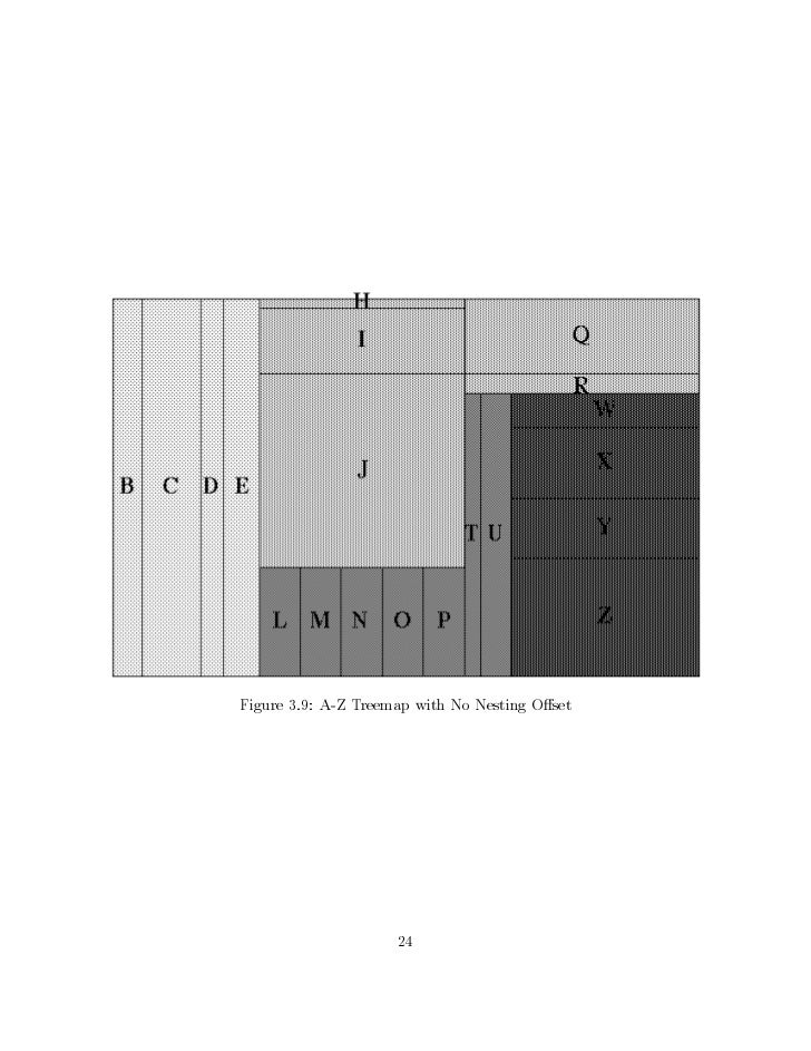 Figure 3.9: A-Z Treemap with No Nesting O set                     24