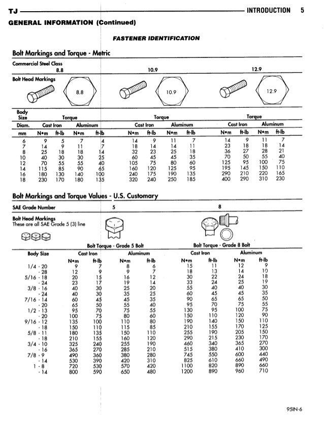 Metric Bolt Grades And Sae