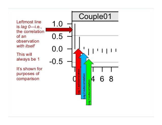 Lag 1 autocorrelation Lag 2 autocorrelation Lag 3 autocorrelation Leftmost line is lag 0—i.e., the correlation of an obser...