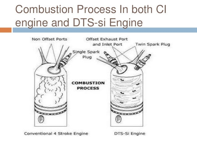 Combustion Process In both CI engine and DTS-si Engine