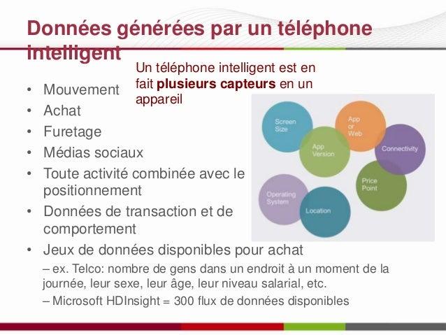 Données générées par un téléphone intelligent • • • • •  Un téléphone intelligent est en fait plusieurs capteurs en un app...