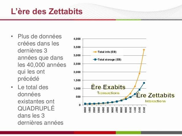 L'ère des Zettabits  4,000 3,500 Total info (EB) 3,000 Total storage (EB) 2,500 2,000 1,500 1,000 500 0 2013  2012  2011  ...