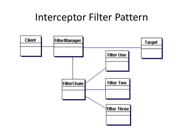 Interceptor Filter Pattern