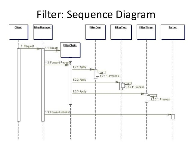 Filter: Sequence Diagram