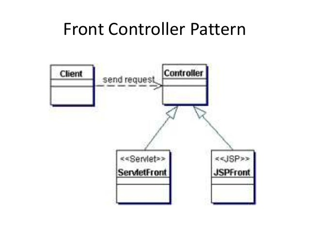 Front Controller Pattern