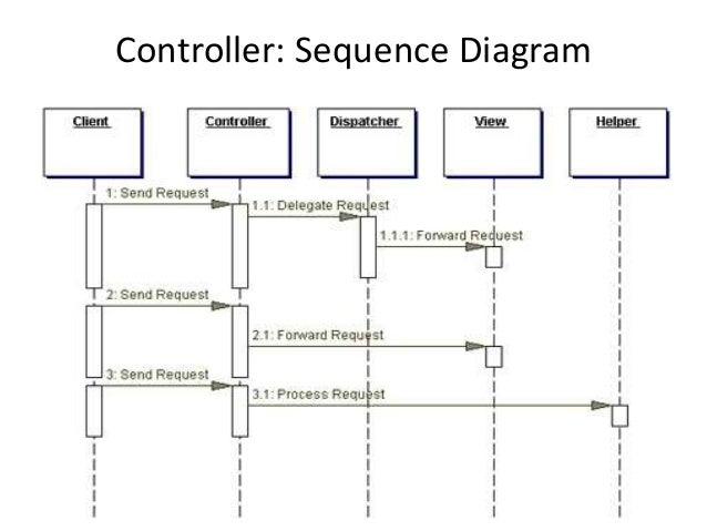 Controller: Sequence Diagram